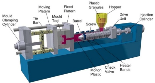 The 5 keys stages of plastic injection or injection molding